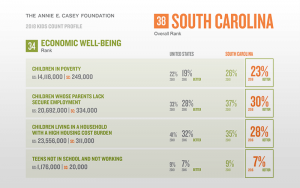 2018-Child-Well-Being-in-SC-graphic
