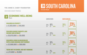 Child Well Being in South Carolina data profile
