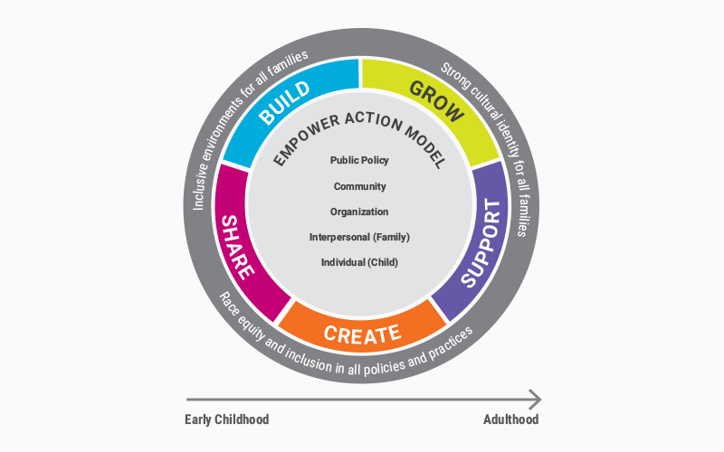 Empower Action Model